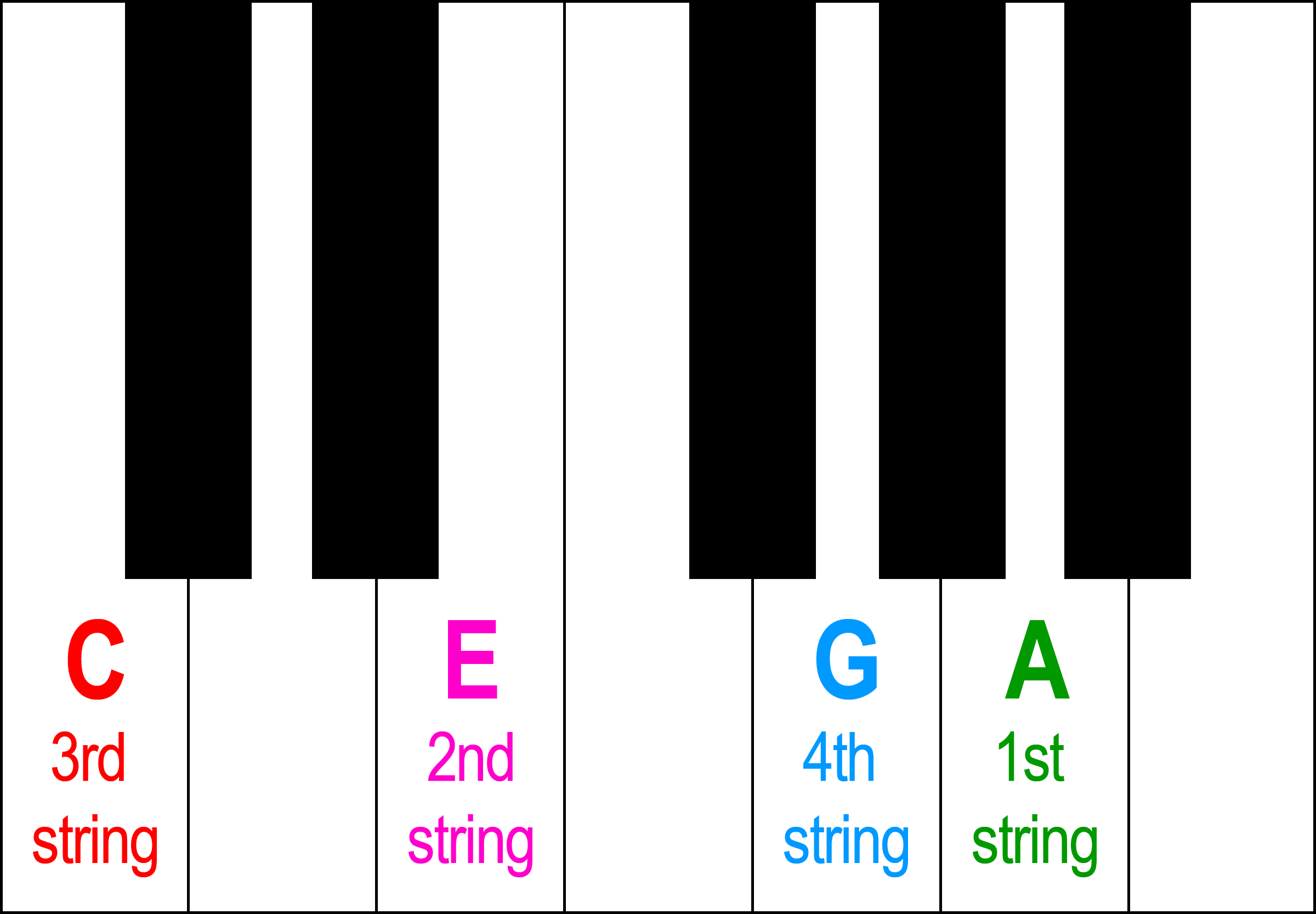 ukulele tuning piano keys notes